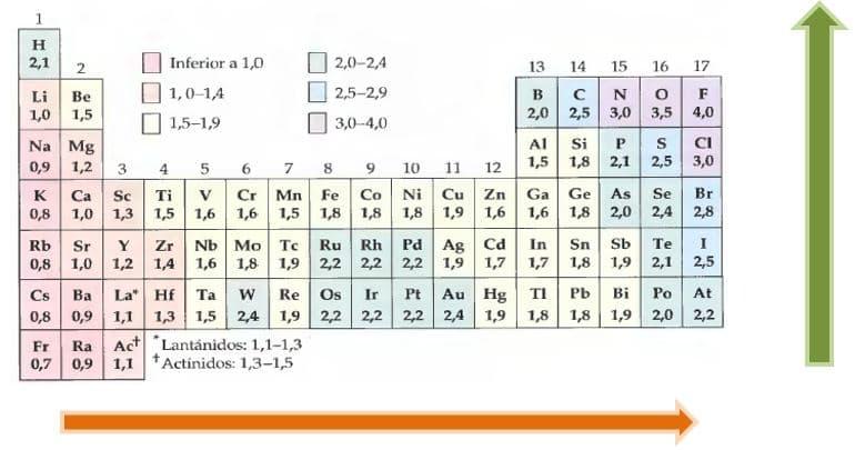 Ejemplos de electronegatividad