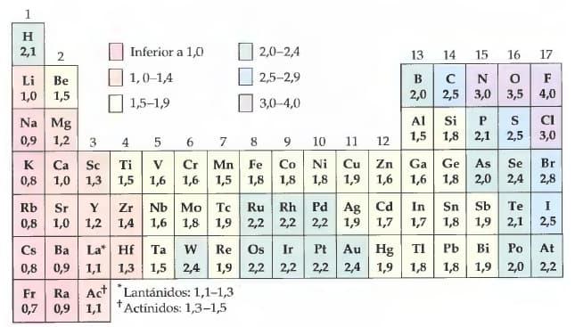 Tabla de elementos electronegatividad