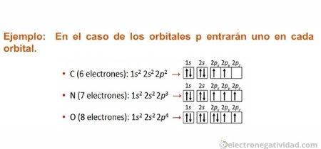 configuración electrónica ejemplos