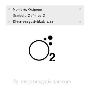 electronegatividad del oxigeno