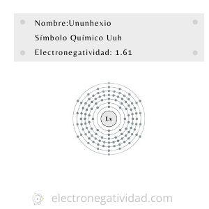 Electronegatividad del ununhexio