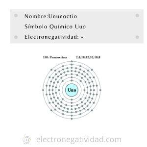 Electronegatividad del ununoctio