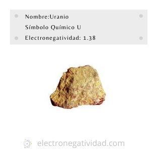 Electronegatividad del uranio