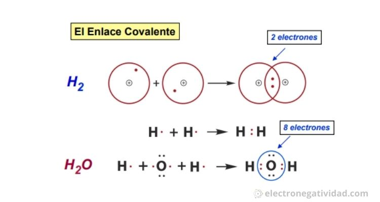Ejemplo de enlace covalente