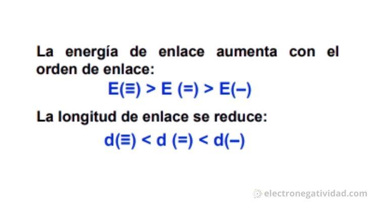 energia de enlace