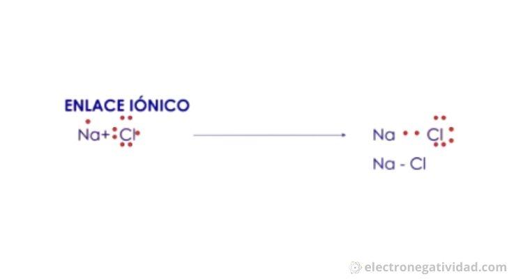 Ejemplo de enlace ionico