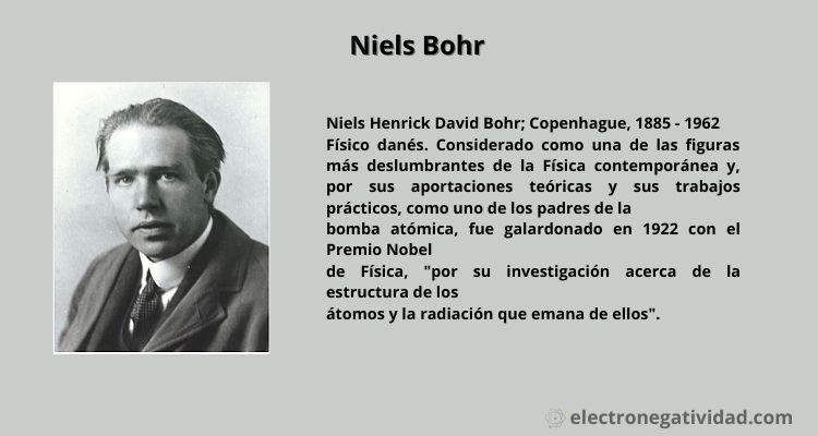 El modelo de bohr