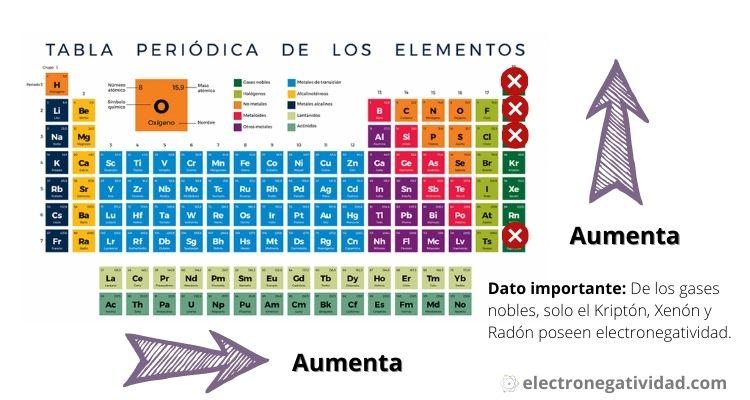 elementos mas electronegativos de la tabla periodica