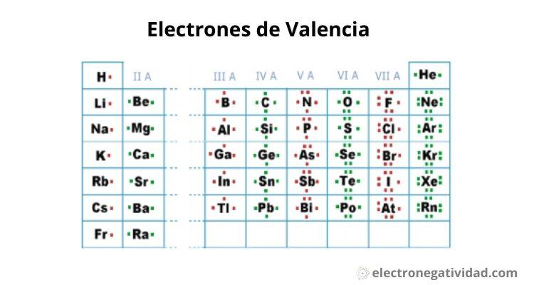 electrones de valencia: estructura de Lewis